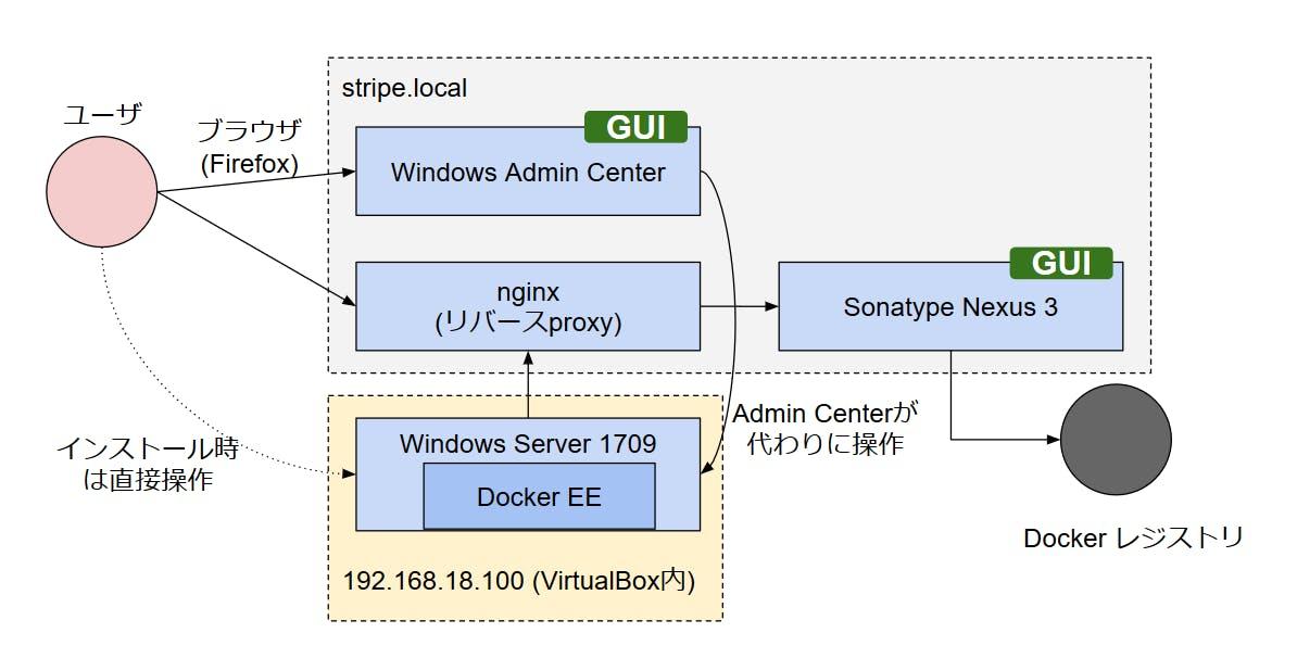 VirtualBox上でのWindows Dockerコンテナ実行環境、プライベート