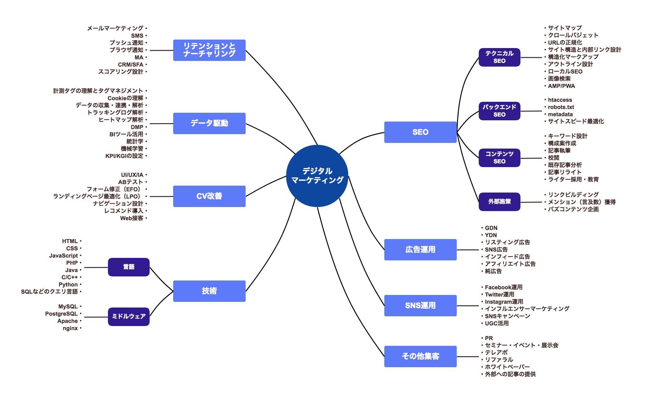 マーケティングのスキルマップ