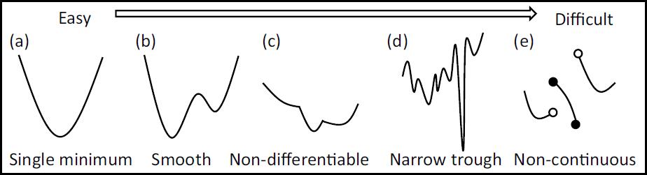 diffcultoptimization_from_hoki2014.png