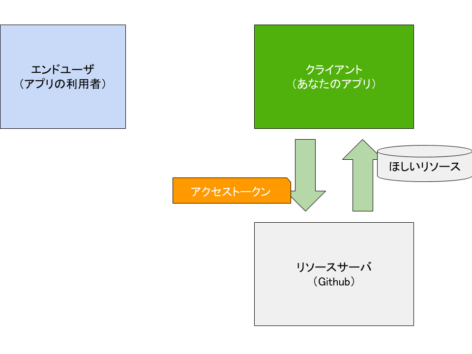 OAuth2(認可完了後) (1).png
