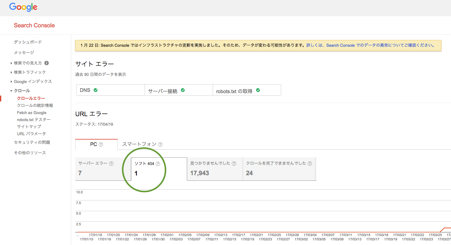 googleSearchConsoleのクロールエラータブの中にあるメニューのソフト404で確認することができます。