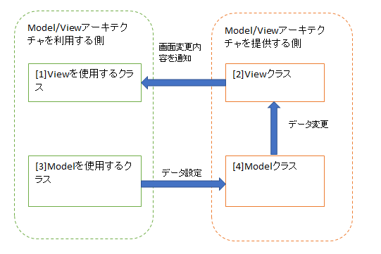 ModelViewアーキテクチャ登場人物.png