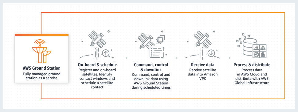 product-page-diagram_astra_how-it-works.56541b02eaa1cc5a28e3162faeee7d5768a30492.png