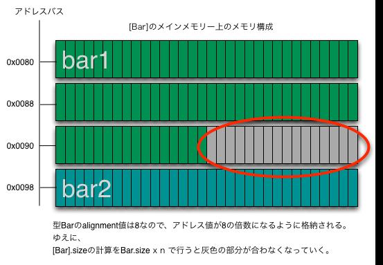 [Bar]のメインメモリー上のメモリ構成 .png