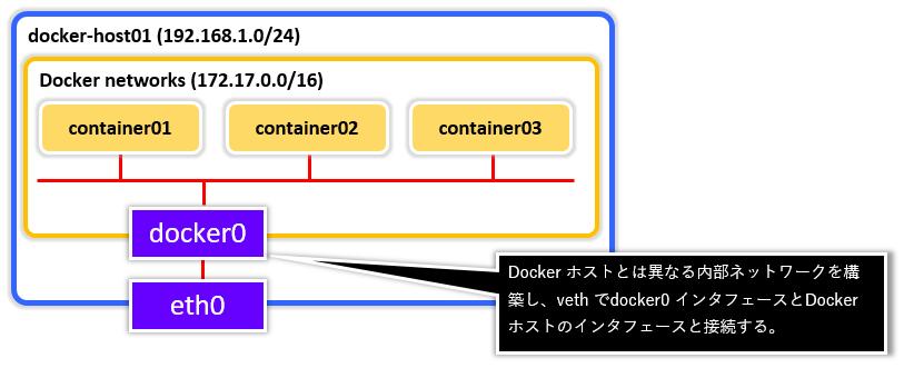 Docker_Network0002.png