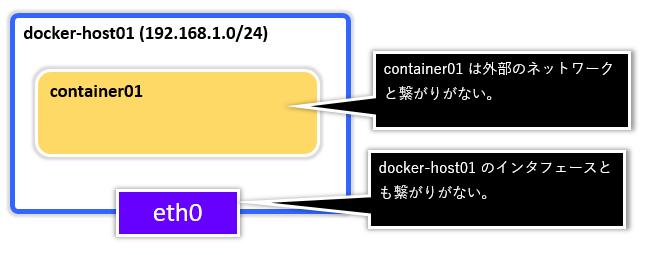 Docker_Network0001.png