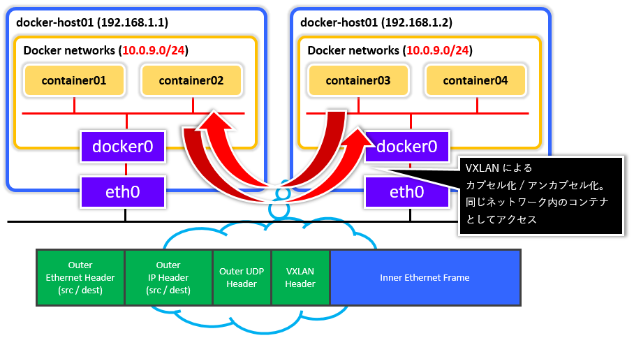 Docker_Network0003.png