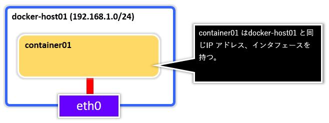 Docker_Network0000.png