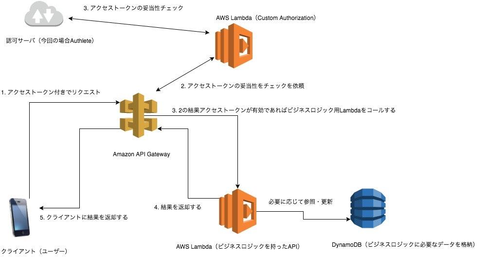 serverless-architecture.jpg