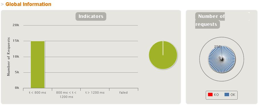 結果のグラフ-成功件数