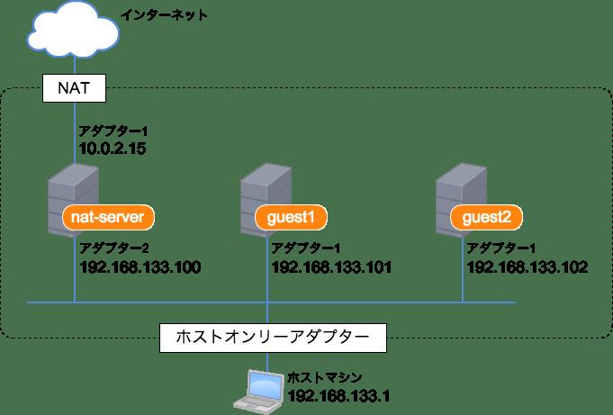 NATサーバーを使用したネットワーク構成