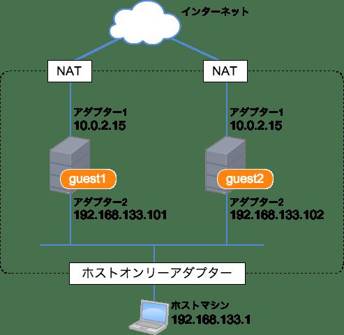 NAT+ホストオンリーアダプターを使用したネットワーク構成