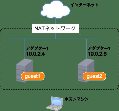 NATネットワークを使用した場合