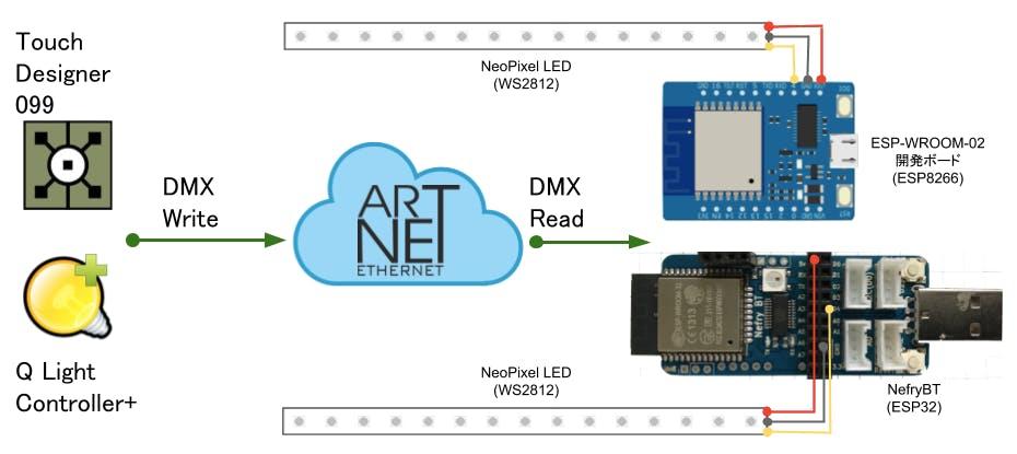 ArtNet DMX で Lチカしてみた。(ESP8266/ESP32 + NeoPixel LED) - Qiita