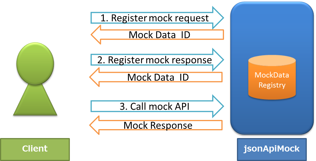jsonApiMock_simpleflow.png