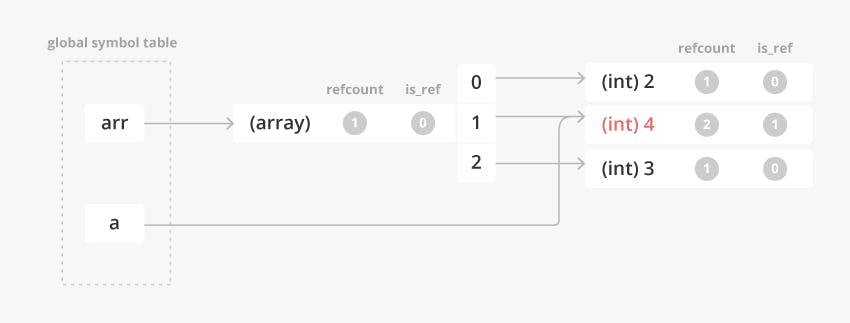 ref_assignment_array_foreach_pt1_5.png