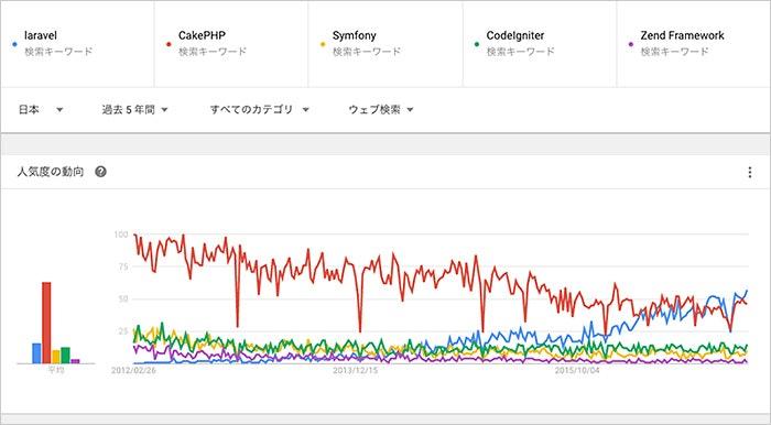 laravel-googletrends-japan.jpg