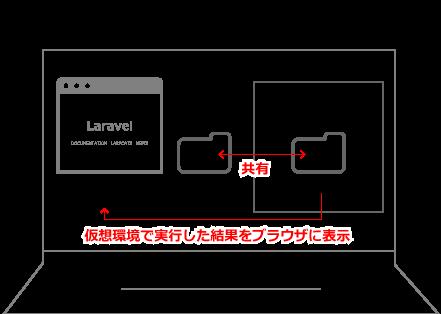 virtualbox-share.png