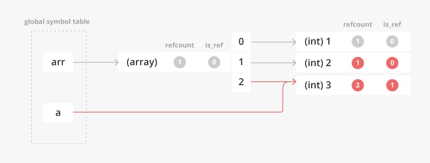 ref_assignment_array_foreach_pt2_4.png