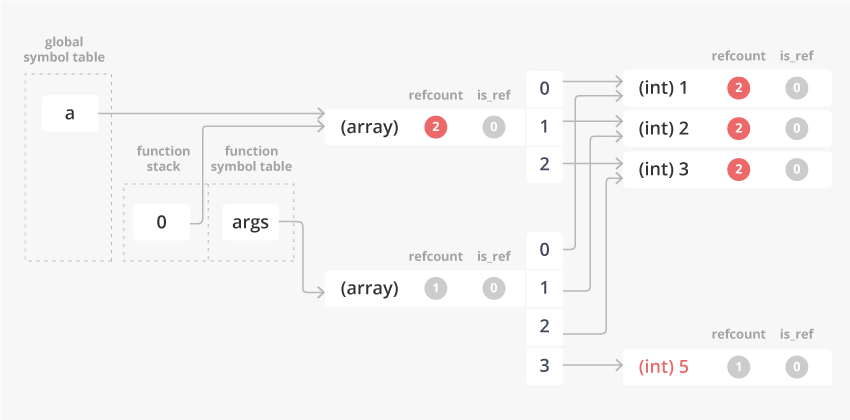 value_pass_array_pt1_6.png
