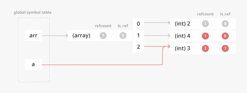 ref_assignment_array_foreach_pt1_6.png