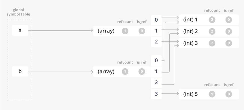 value_pass_array_pt1_7.png