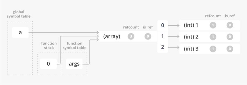 value_pass_array_pt1_5.png