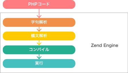 zend_flow.png