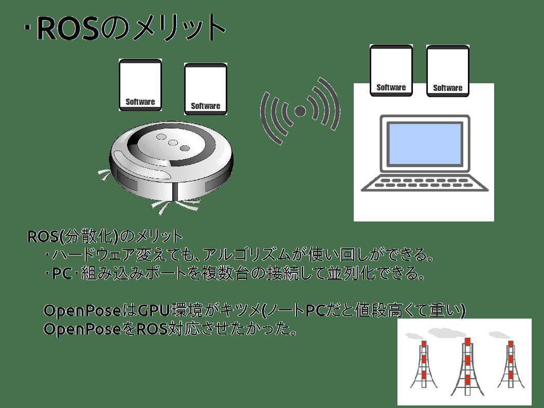 OpenPose de ROS - Qiita