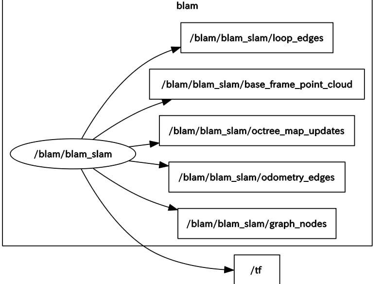 Graph Slam Github