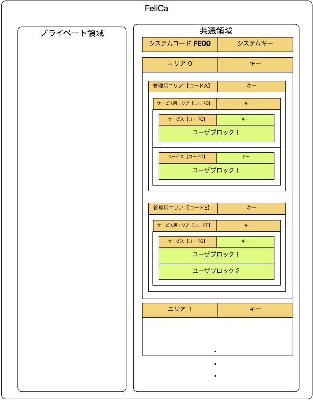 FeliCa_データ領域.png