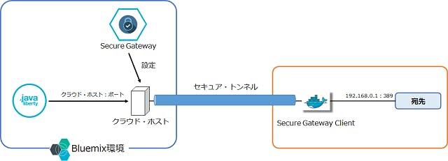 SecureGateway-02.png