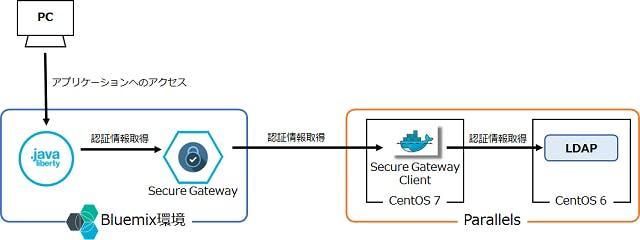 SecureGateway-01.png