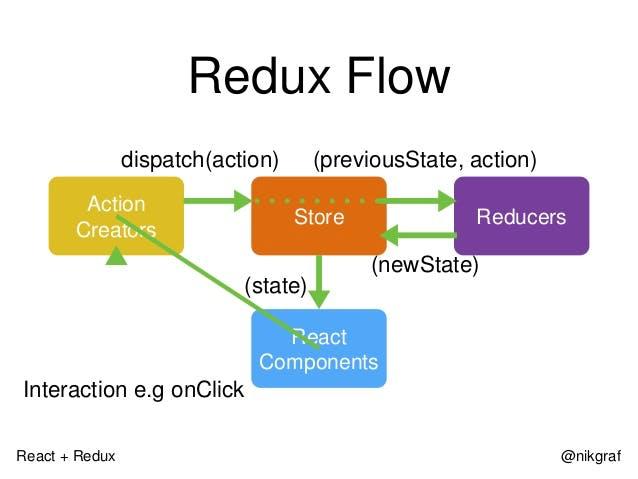 react-redux-introduction-33-638.jpg