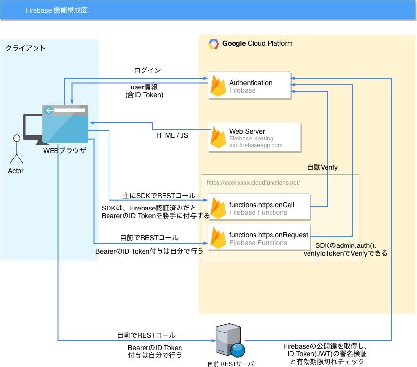 Cloud Functions で構築したREST APIをFirebase認証で保護する