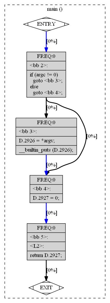 gccを使って、制御フローグラフを作成 - Qiita