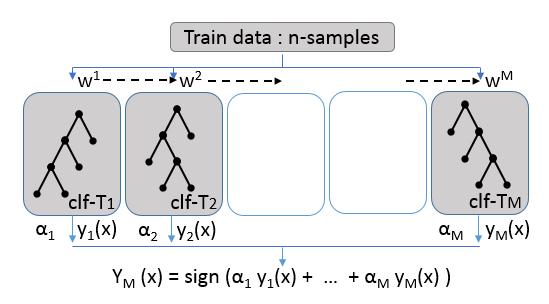 AdaBoost_diagram.PNG