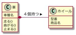 UML クラス図のコンポジションの説明