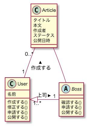 UML クラス図 例 ブログ記事承認