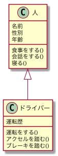UML クラス図の汎化(拡張)の例