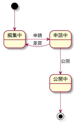UML ステートメント図 例 記事公開ステータス