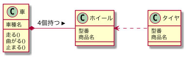 UML クラス図の依存の説明