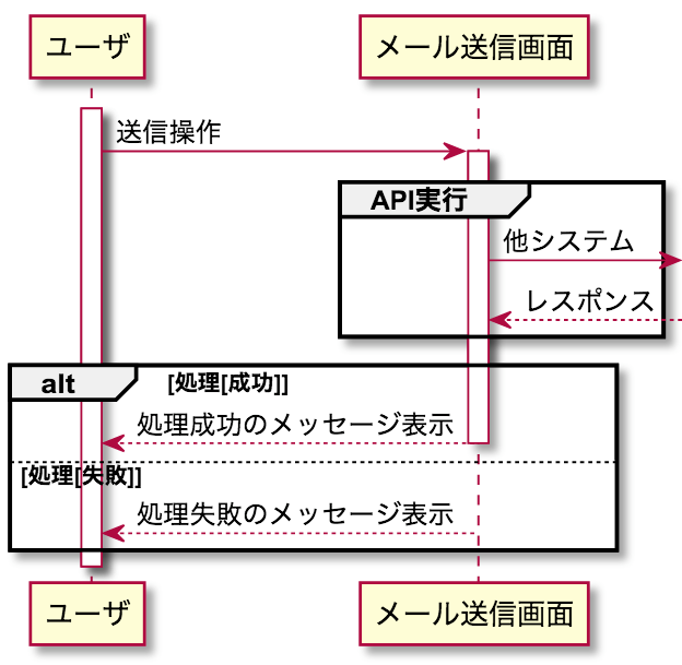 UML シーケンス図 ライフラインの省略 API