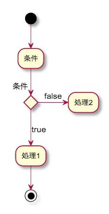 UML アクティビティ図 デシジョン、マージノード(分岐)