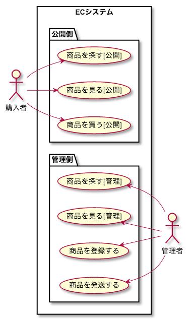 UML ユースケース 書き方 パッケージ package
