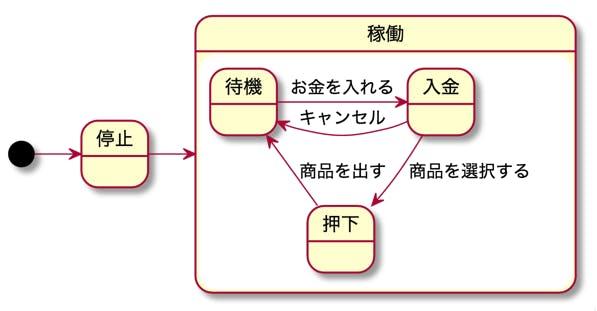 新人教育 資料 UML ステートマシン図 合成