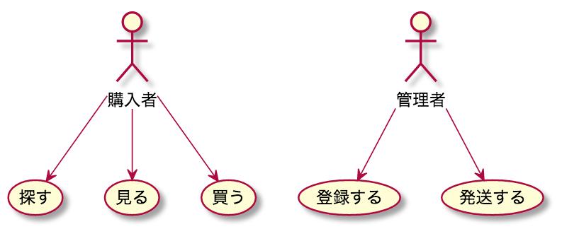 UML ユースケース 書き方 例 ステップ2 ユースケースを列挙する