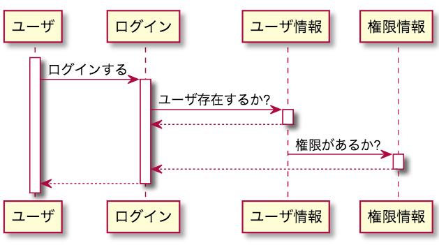 UML シーケンス図 ログイン