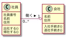 UML クラス図に関連名を追加した図