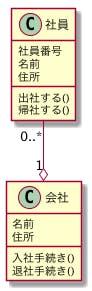 UML 社員と会社のクラス図の関連表現に集約を追加